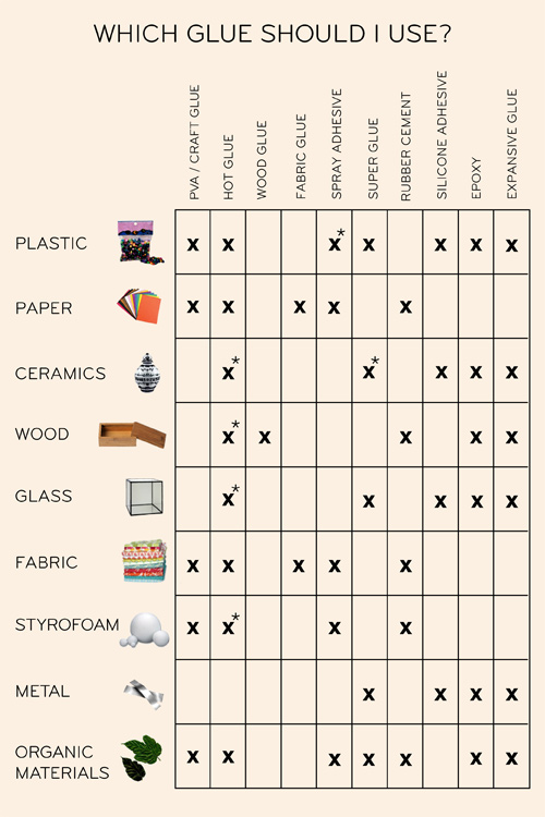 Adhesive Chart - Which Glue Should I Use