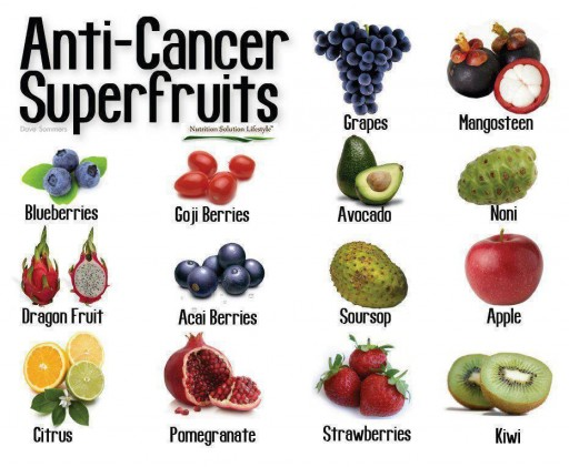 Top 14 Anti-Cancer Super Fruits